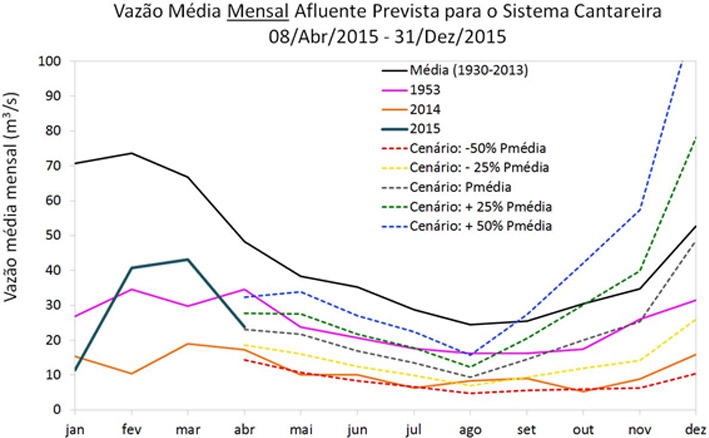 Figura 3. Previsão de vazão média mensal afluente em m3/s ao Sistema Cantareira (Sistema Equivalente + Paiva Castro) com a previsão do ETA para os próximos 7 dias e, na sequencia, para 5 cenários: precipitação 50% abaixo da média climatológica (linha vermelha), 25% abaixo da média climatológica (linha amarela), na média climatológica (linha cinza), 25 % acima da média climatológica (linha verde) e 50% acima da média climatológica (linha azul). A linha preta refere-se à média mensal climatológica e a laranja aos mínimos absolutos para o período 1930-2013. Em magenta as vazões médias do ano 1953, em roxo de 2014 e turquesa até 08 de abril de 2015.