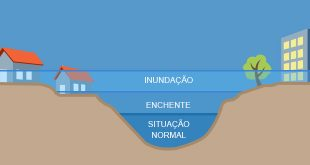 cemaden - inundacao